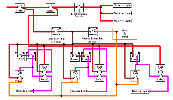 captive breeding heating and lighting some explanation of this diagram is in order mains supply in red comes in at the top left and is protected by a switch and a fuse